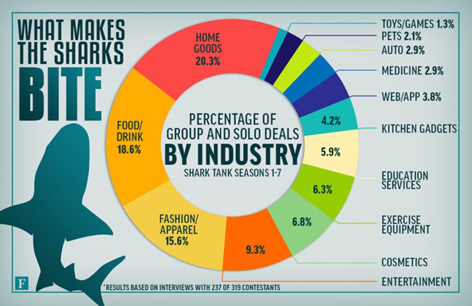 sharktank-dealsbyindustry