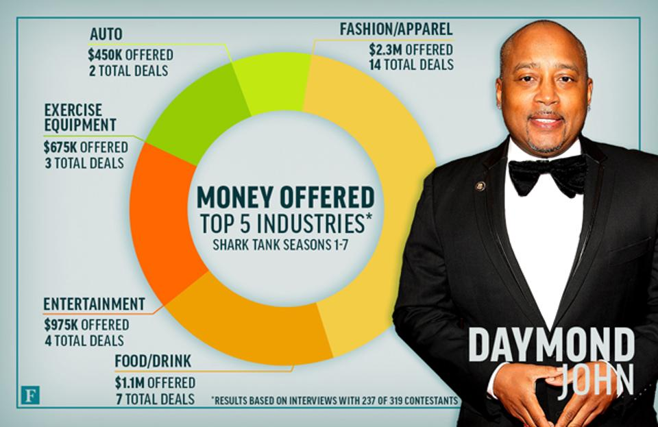 sharktank-industries-daymondjohn