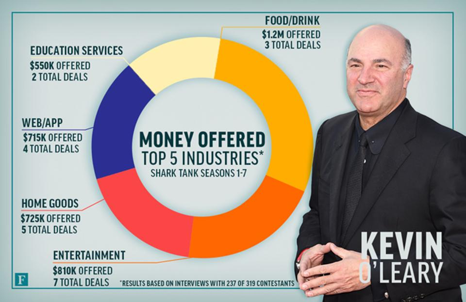sharktank-industries-kevinoleary