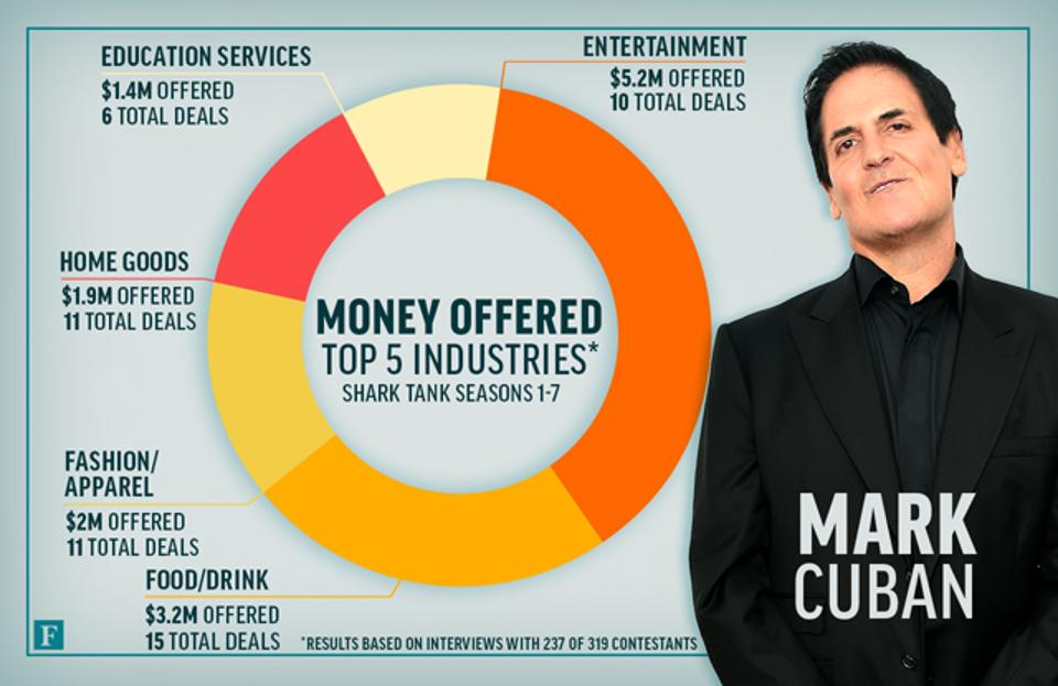 sharktank-industries-markcuban