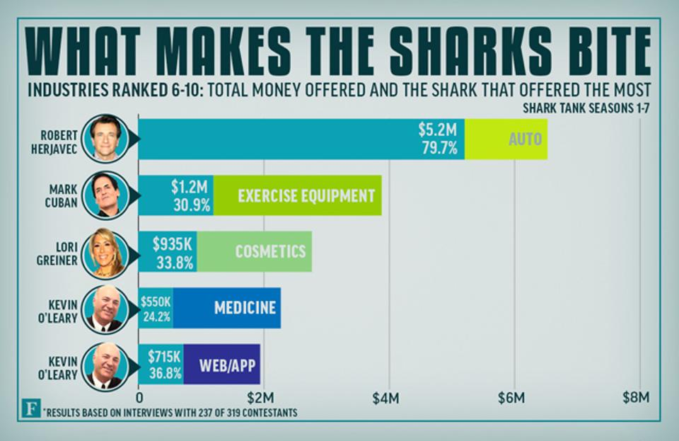 sharktank-industrynext5