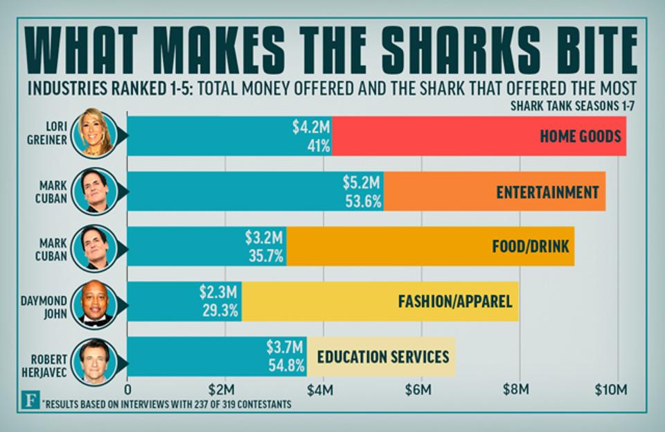 sharktank-industrytop5